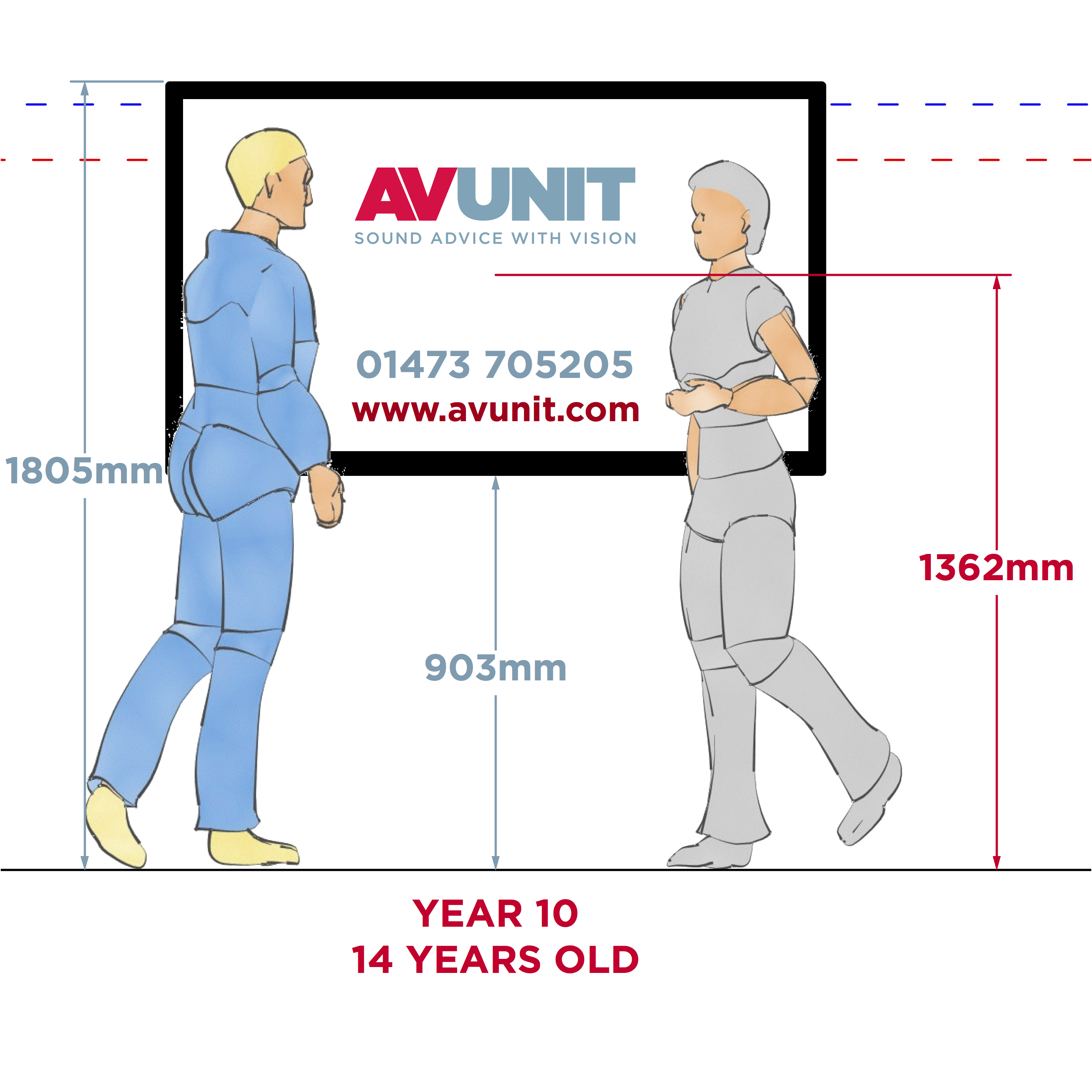Average Wall Height: What Is The Correct Height For A Classroom Interactive Screen?