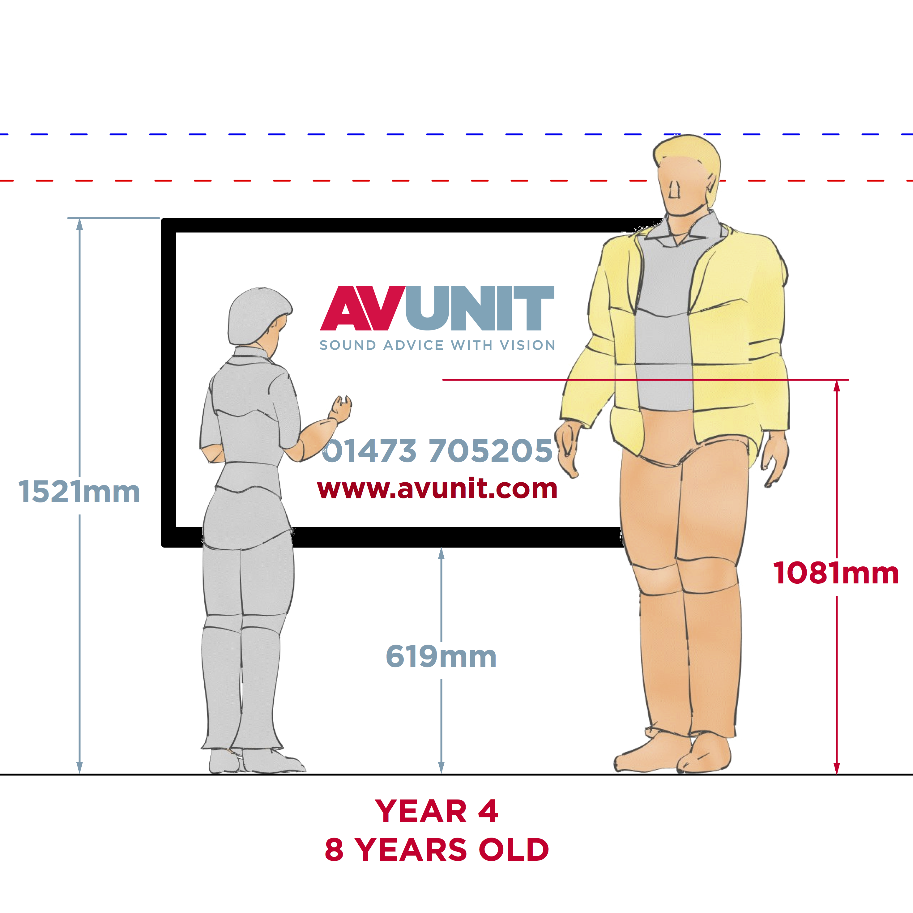 What is the correct height for a classroom interactive screen Picture mounting height