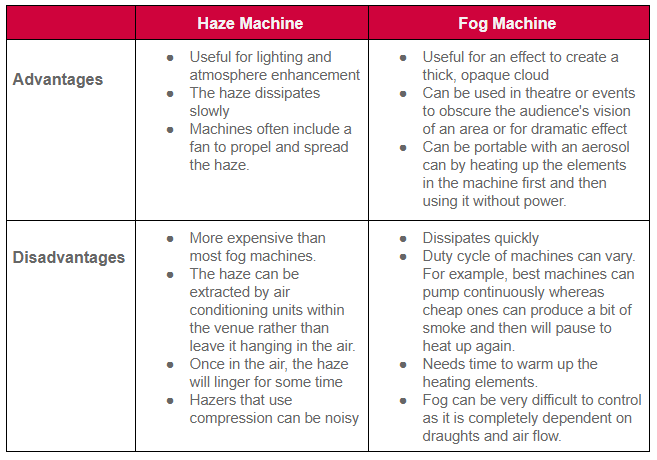 , What is the difference between Haze and Fog (Smoke) Machines?